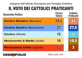 voto_cattolico